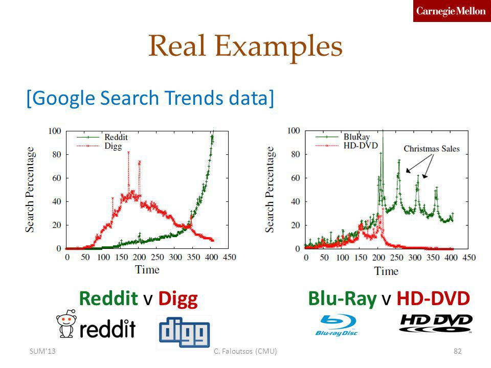 Real Examples [Google Search Trends data] Reddit v Digg